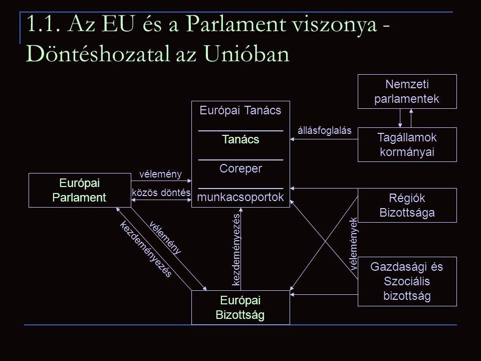 1.1. Az EU és a Parlament viszonya - Döntéshozatal az Unióban Európai Parlament Gazdasági és Szociális bizottság Régiók Bizottsága Európai Tanács ____