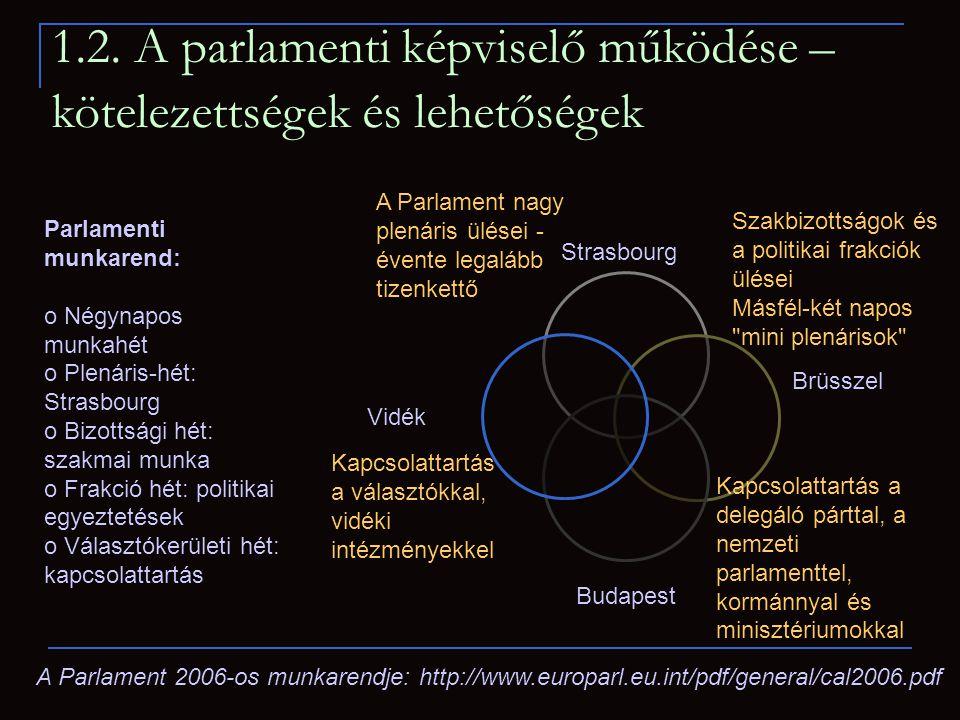 Kapcsolattartás a választókkal, vidéki intézményekkel A Parlament nagy plenáris ülései - évente legalább tizenkettő Szakbizottságok és a politikai frakciók ülései Másfél-két napos mini plenárisok Kapcsolattartás a delegáló párttal, a nemzeti parlamenttel, kormánnyal és minisztériumokkal Parlamenti munkarend: o Négynapos munkahét o Plenáris-hét: Strasbourg o Bizottsági hét: szakmai munka o Frakció hét: politikai egyeztetések o Választókerületi hét: kapcsolattartás A Parlament 2006-os munkarendje: http://www.europarl.eu.int/pdf/general/cal2006.pdf 1.2.