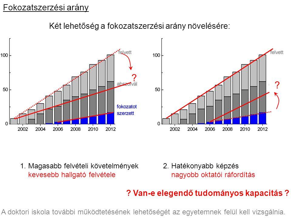 """Fokozatszerzési arány Két lehetőség a fokozatszerzési arány növelésére: ? ? 1. Magasabb felvételi követelmények kevesebb hallgató felvétele ? Lesz-e """""""