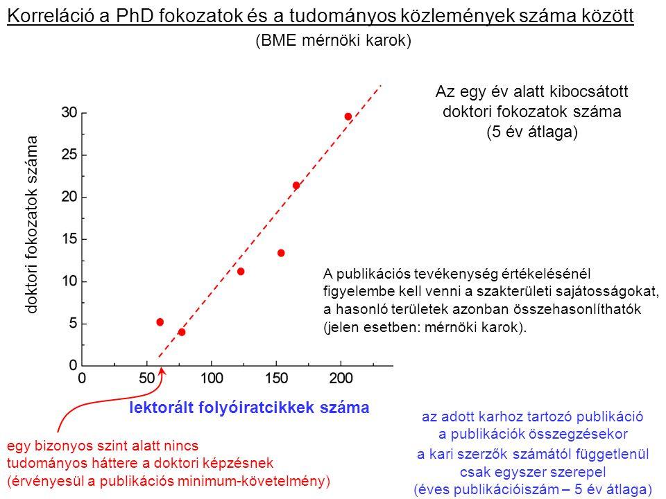 Korreláció a PhD fokozatok és a tudományos közlemények száma között (BME mérnöki karok) doktori fokozatok száma lektorált folyóiratcikkek száma Az egy