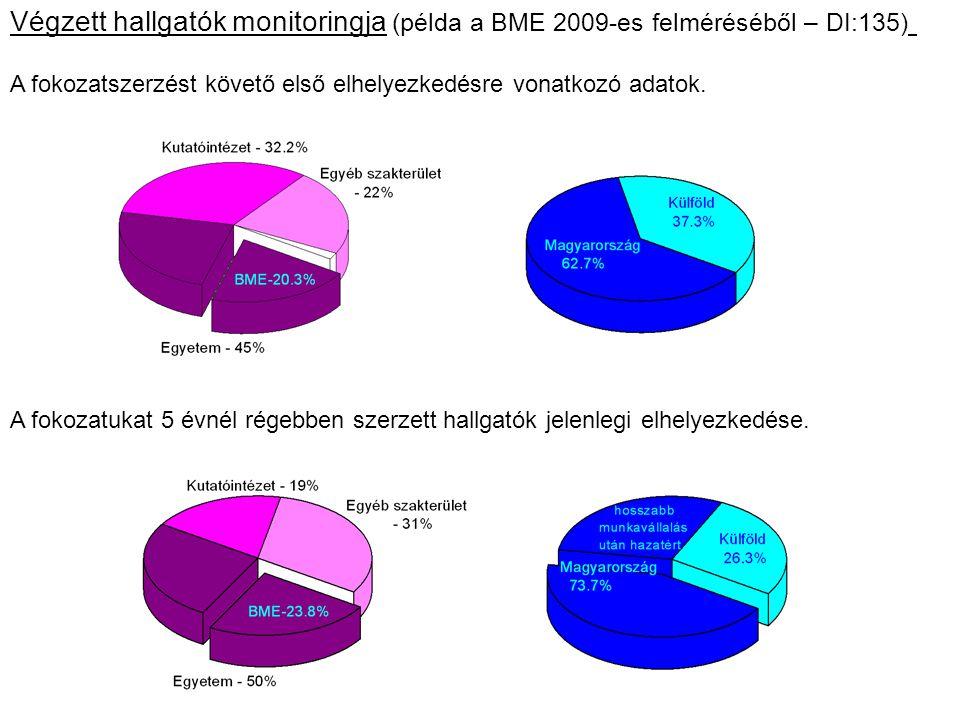 A fokozatszerzést követő első elhelyezkedésre vonatkozó adatok. Végzett hallgatók monitoringja (példa a BME 2009-es felméréséből – DI:135) A fokozatuk