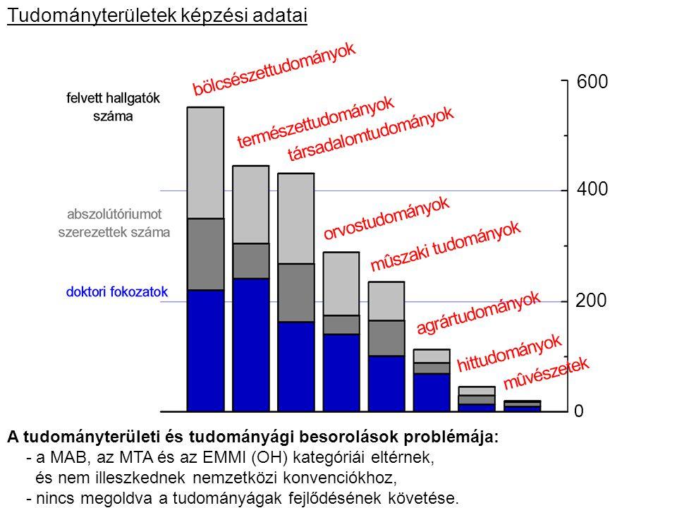 Tudományterületek képzési adatai A felvett hallgatók számára normált adatok A tudományterületi és tudományági besorolások problémája: - a MAB, az MTA