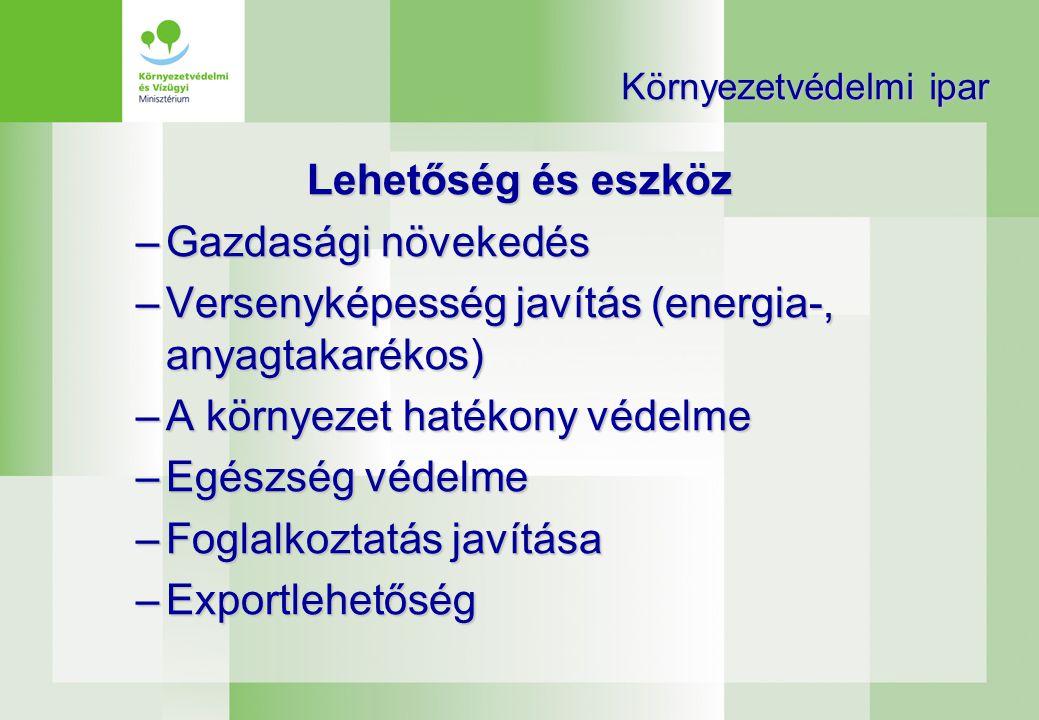 Környezetvédelmi ipar: a XXI század sikerágazata •A környezetvédelmi termékek és szolgáltatások becsült értéke a világpiacon kb.