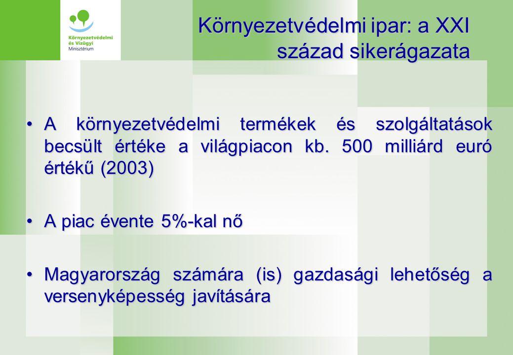 Környezetvédelmi ipar Magyarországon •2000 cég (jellemzően mikro és közepes méretű vállalkozások) •Kb.