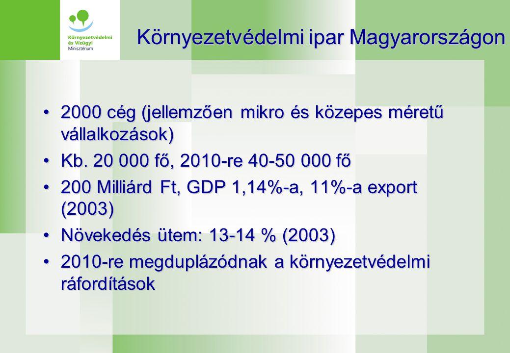A települési szilárd hulladék kezelési módjai / Treatment of municipal waste (2003)