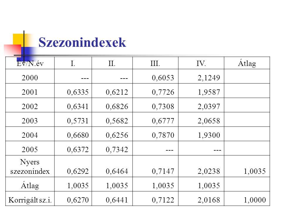 Szezonindexek Év/N.évI.II.III.IV.Átlag 2000 --- 0,6053 2,1249 2001 0,6335 0,6212 0,7726 1,9587 2002 0,6341 0,6826 0,7308 2,0397 2003 0,5731 0,5682 0,6777 2,0658 2004 0,6680 0,6256 0,7870 1,9300 2005 0,6372 0,7342 --- Nyers szezonindex 0,6292 0,6464 0,7147 2,0238 1,0035 Átlag 1,0035 Korrigált sz.i.