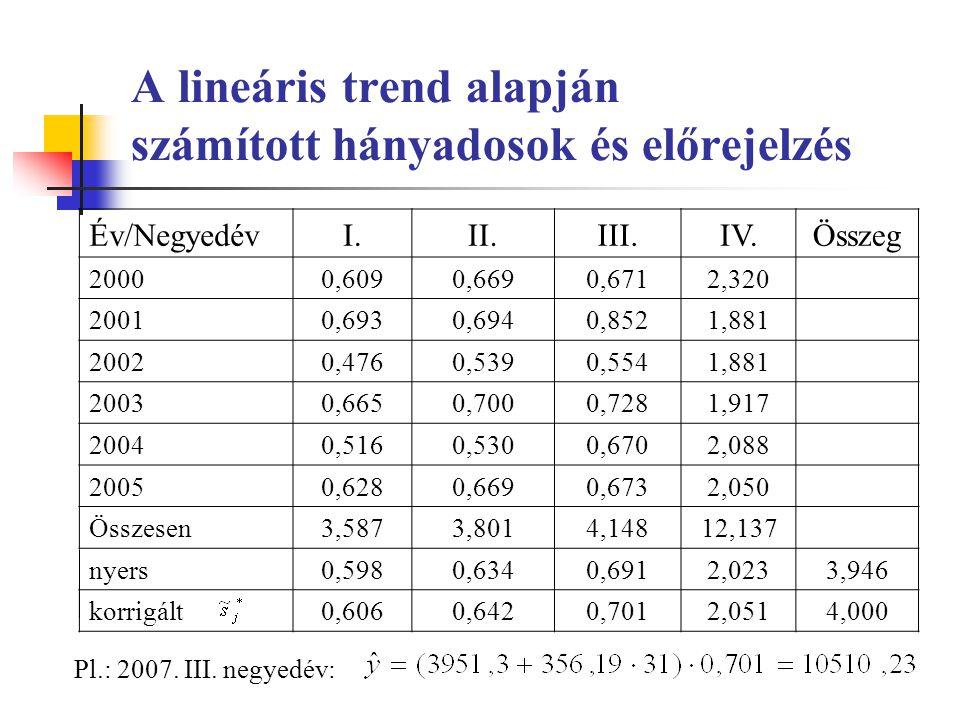 A lineáris trend alapján számított hányadosok és előrejelzés Év/NegyedévI.II.III.IV.Összeg 20000,6090,6690,6712,320 20010,6930,6940,8521,881 20020,4760,5390,5541,881 20030,6650,7000,7281,917 20040,5160,5300,6702,088 20050,6280,6690,6732,050 Összesen3,5873,8014,14812,137 nyers0,5980,6340,6912,0233,946 korrigált0,6060,6420,7012,0514,000 Pl.: 2007.