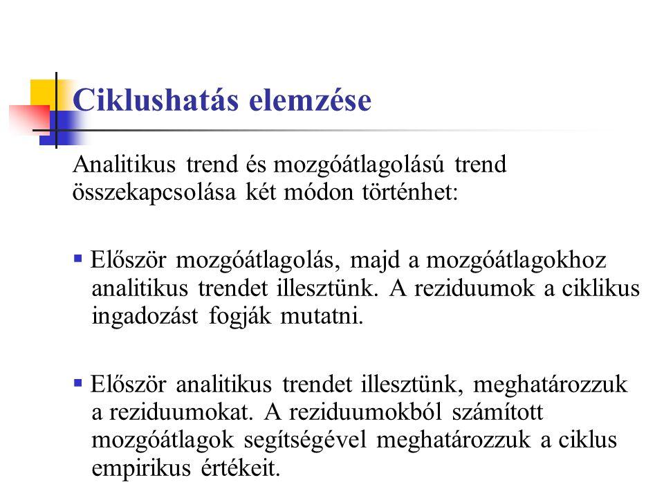 Ciklushatás elemzése Analitikus trend és mozgóátlagolású trend összekapcsolása két módon történhet:  Először mozgóátlagolás, majd a mozgóátlagokhoz analitikus trendet illesztünk.