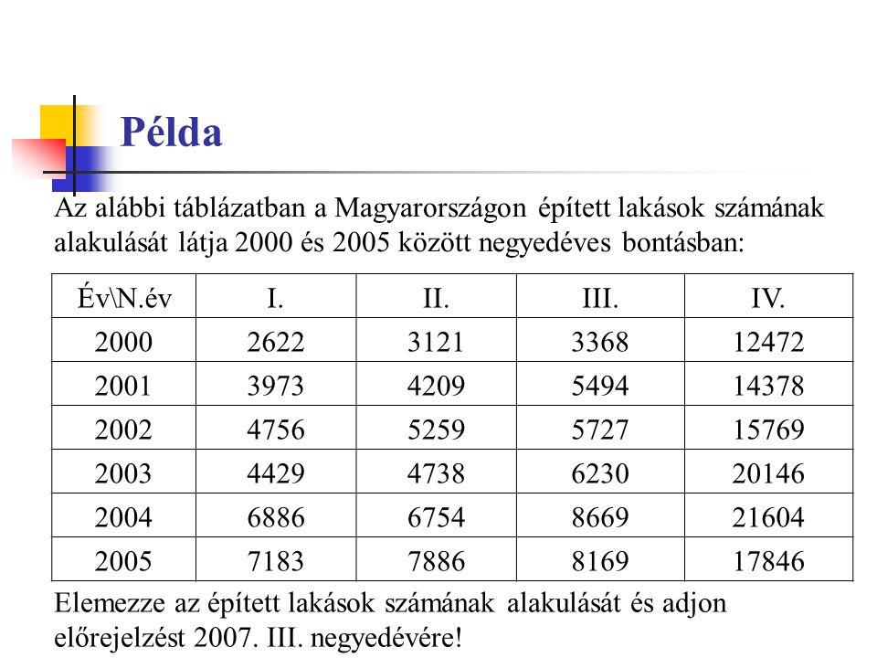 Példa Az alábbi táblázatban a Magyarországon épített lakások számának alakulását látja 2000 és 2005 között negyedéves bontásban: Év\N.évI.II.III.IV.