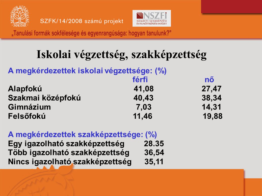 Iskolai végzettség, szakképzettség A megkérdezettek iskolai végzettsége: (%) férfi nő Alapfokú 41,08 27,47 Szakmai középfokú 40,43 38,34 Gimnázium 7,0