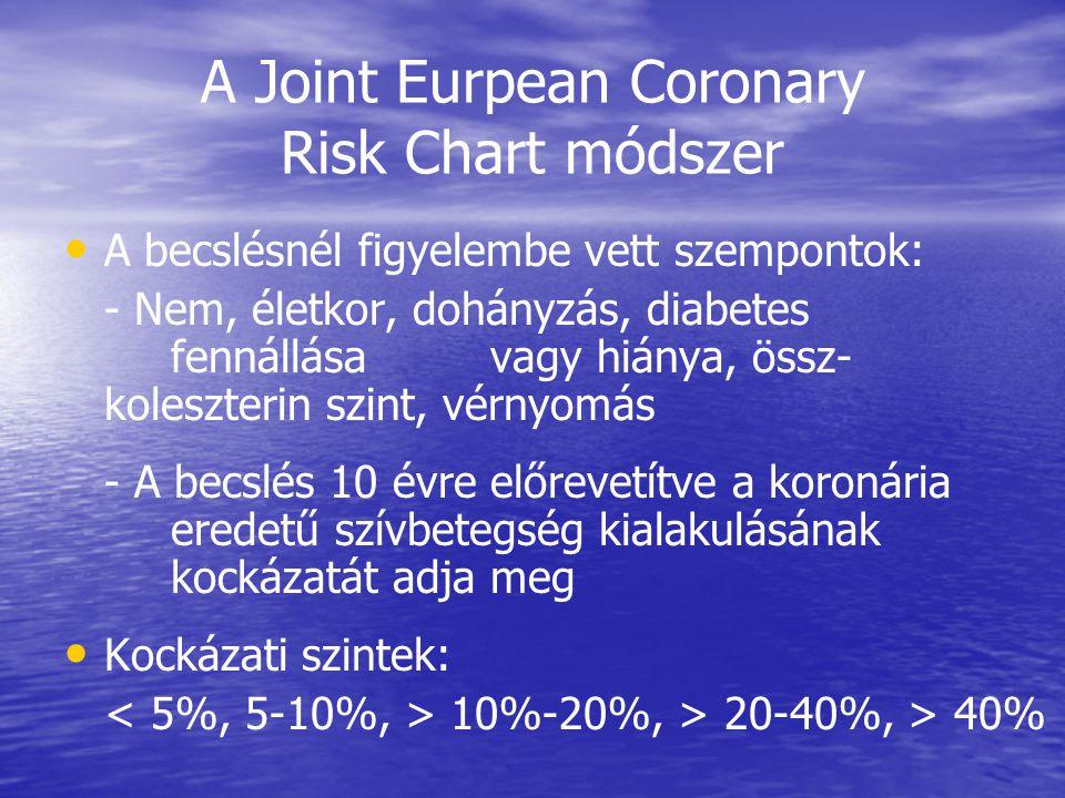 A Joint Eurpean Coronary Risk Chart módszer • • A becslésnél figyelembe vett szempontok: - Nem, életkor, dohányzás, diabetes fennállása vagy hiánya, össz- koleszterin szint, vérnyomás - A becslés 10 évre előrevetítve a koronária eredetű szívbetegség kialakulásának kockázatát adja meg • • Kockázati szintek: 10%-20%, > 20-40%, > 40%