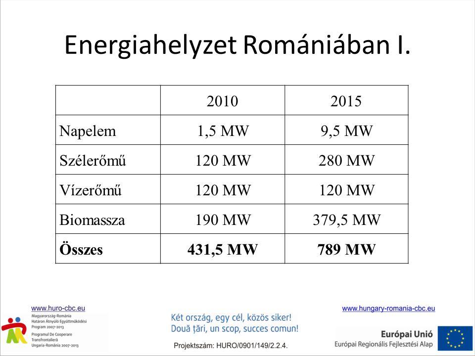 Energiahelyzet Romániában I. 20102015 Napelem1,5 MW9,5 MW Szélerőmű120 MW280 MW Vízerőmű120 MW Biomassza190 MW379,5 MW Összes431,5 MW789 MW