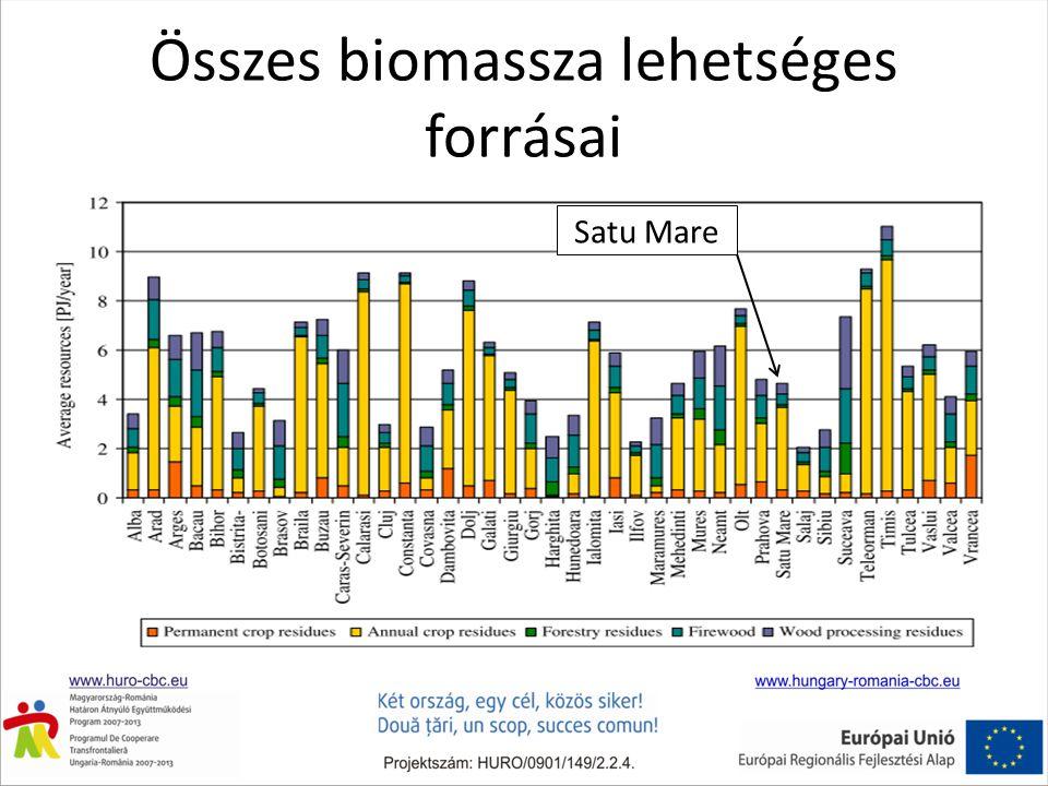 Összes biomassza lehetséges forrásai Satu Mare