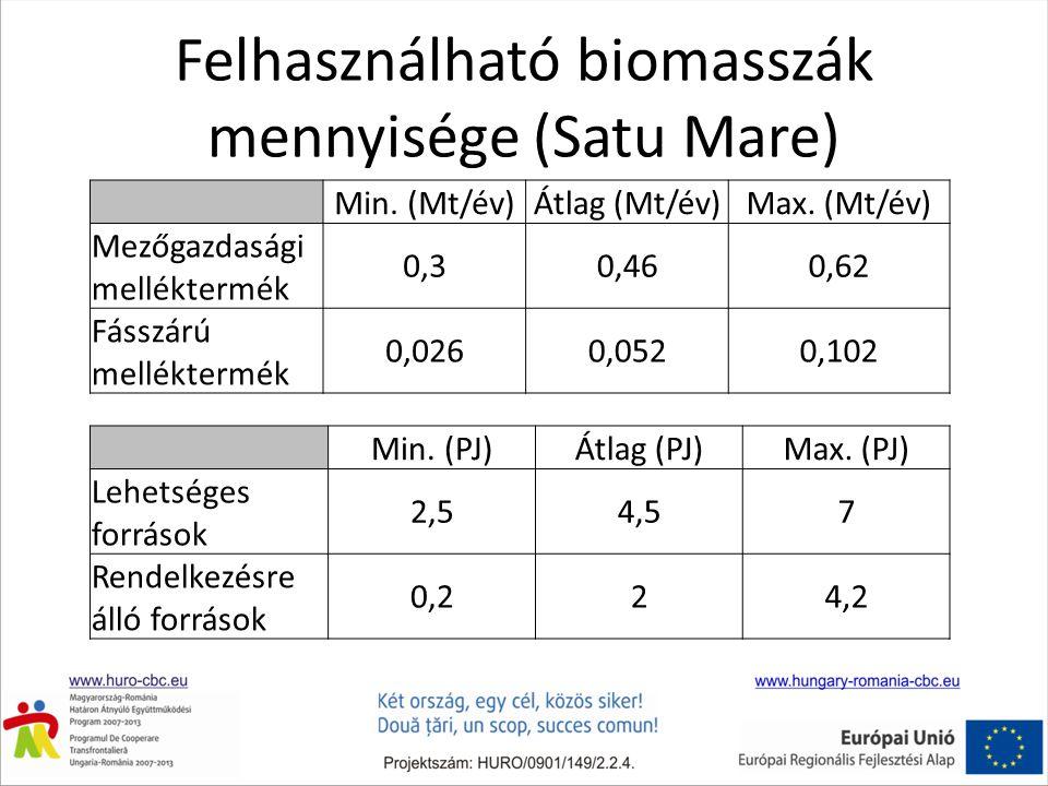Felhasználható biomasszák mennyisége (Satu Mare) Min. (Mt/év)Átlag (Mt/év)Max. (Mt/év) Mezőgazdasági melléktermék 0,30,460,62 Fásszárú melléktermék 0,