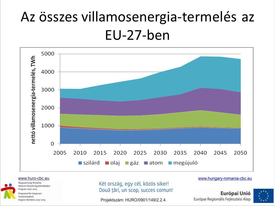 Az összes villamosenergia-termelés az EU-27-ben