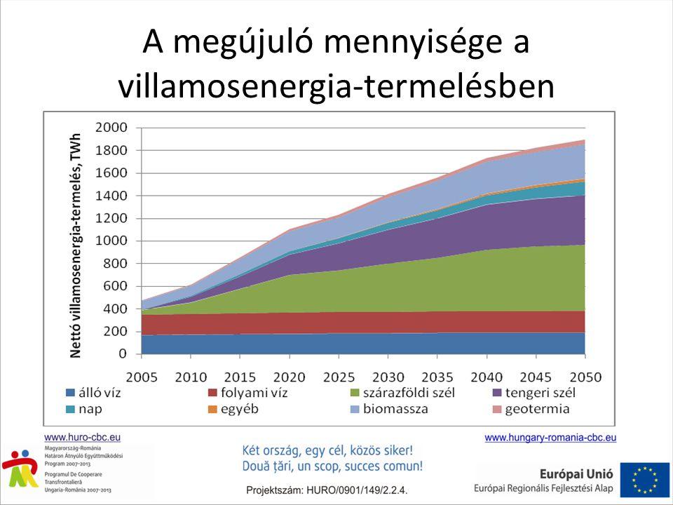 A megújuló mennyisége a villamosenergia-termelésben