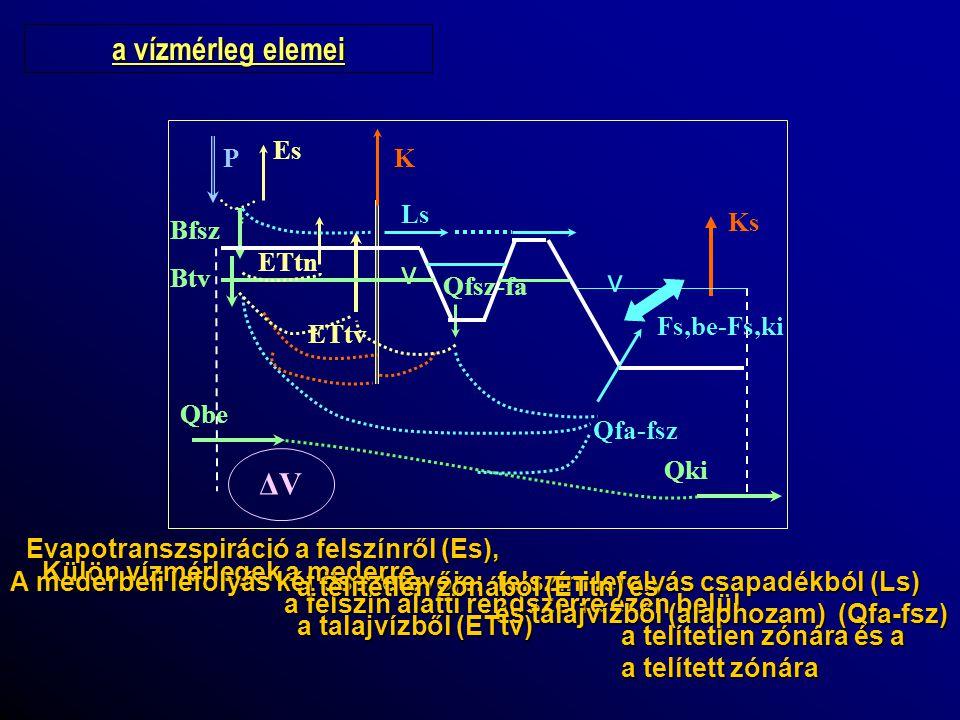 a vízmérleg Vízmérleg a telítetlen zónára ΔV tn /Δt = A·(B fsz – B tv + ET tv – Et fsz ) és (P – E s – L s = B fsz ) A: vízgyűjtőterület (L 2 ) Δt: a vízmérleg időszaka (T) ΔV tv : a tárolt készlet megváltozása a telítetlen zónában (L) B fsz : beszivárgás a felszínen (L/T) B tv : beszivárgás a talajvízbe (L/T) ET tn : párolgás a talajfelszínen (L/T) ET tv : párolgás a talajvízből (L/T) Bfsz ETfsz BtvETtv  Vtn