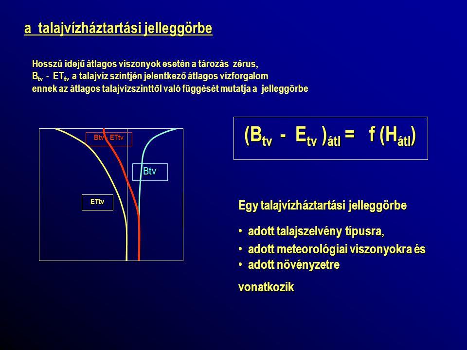 B fsz ET fsz B tv ET tv Bo Btv - ETtv ETA 500 mm/év -800 mm/év 2 m 4 m 6m a talajvízháztartási jelleggörbe Sokévi átlag: B fsz = P – E s – L s ET fsz = ETP - E s