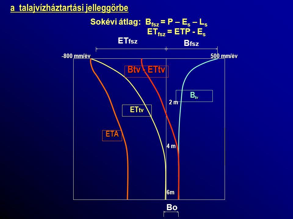 intercepció közvetlen párolgás a felszínről a felső talajréteg nedvesítése (Horton effektus) a felszíni lefolyáshoz szükséges tározódás lokális mélyedésekben összegyülekező víz P P P P P A paraméterek becslése a következők alapján: • Morfológiai jellemzők(hegyvidék, dombvidék, hátság és peremvidék, alföld) • Geológia (karszt, repedezett, porózus) • A fedőréteg típusa (homokos, iszapos) • Felszín alatti áramlási rendszer (felfelé, átmeneti, lefelé) A lefolyási paraméterek becslése