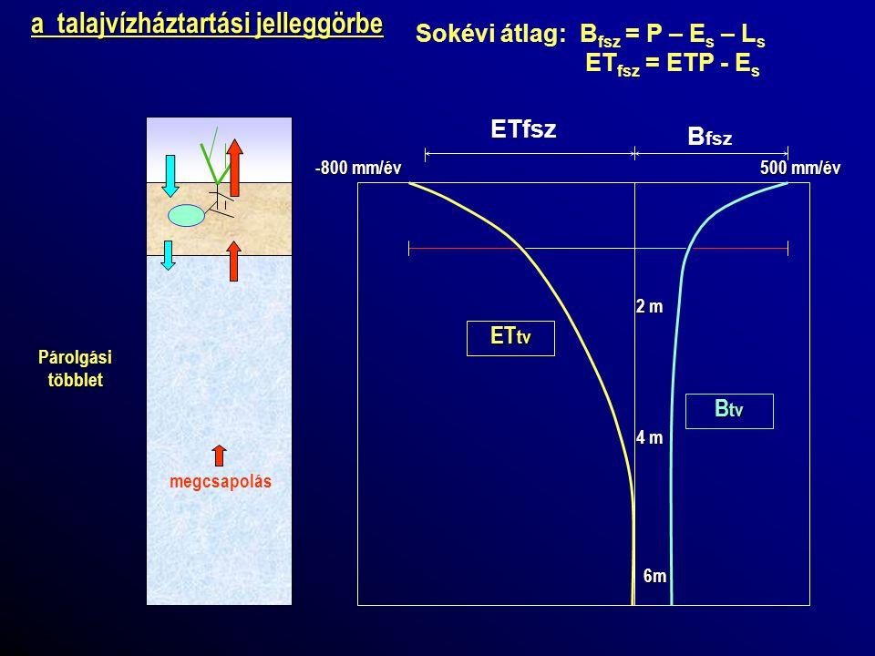 A területi vízháztartási mérleg típusai 3.megközelítés: további felbontások, az 1.