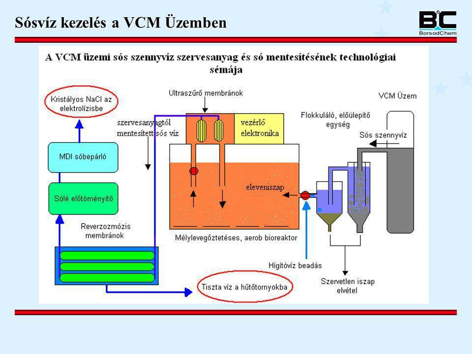 Sósvíz kezelés a VCM Üzemben