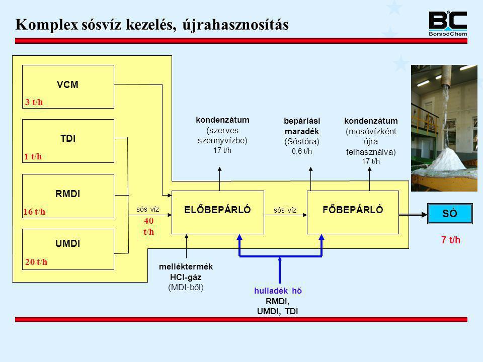 Komplex sósvíz kezelés, újrahasznosítás kondenzátum (mosóvízként újra felhasználva) 17 t/h bepárlási maradék (Sóstóra) 0,6 t/h kondenzátum (szerves sz