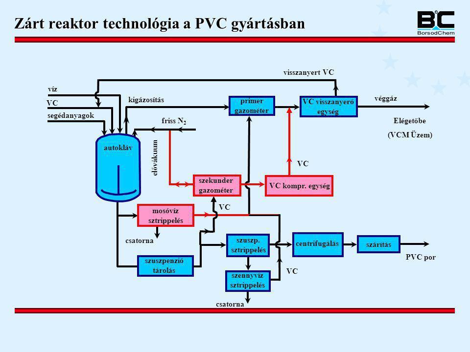 Zárt reaktor technológia a PVC gyártásban víz VC segédanyagok kigázosítás friss N 2 visszanyert VC autoclave PVC por szárítás centrifugálás szuszp. sz