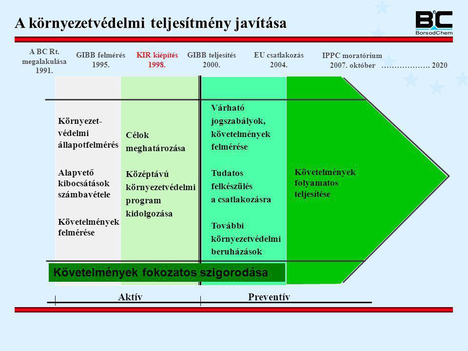 A környezetvédelmi teljesítmény javítása A BC Rt. megalakulása 1991. GIBB felmérés 1995. EU csatlakozás 2004. IPPC moratórium 2007. október ………………. 20