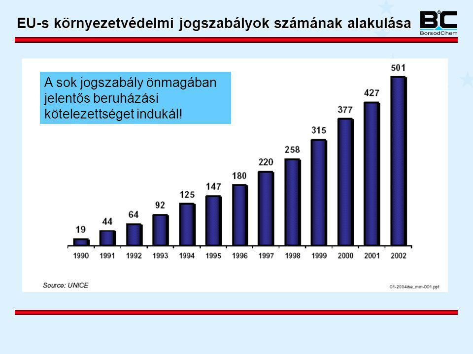 A BorsodChem környezetvédelmi beruházásokra fordított költségei 1991-2005.