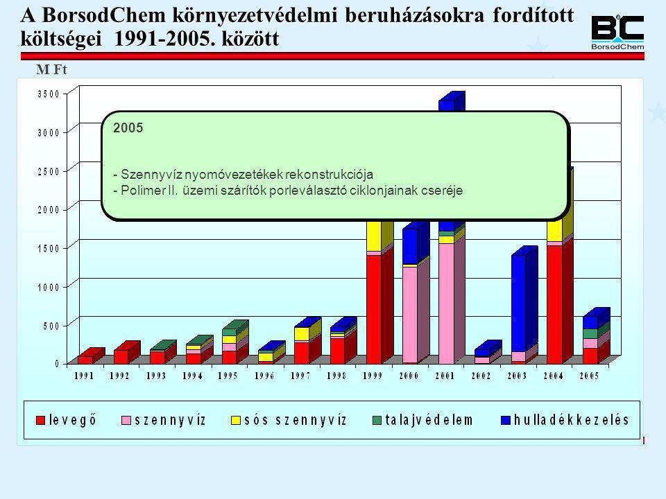 A BorsodChem környezetvédelmi beruházásokra fordított költségei 1991-2005. között M Ft 1993 - A VCM üzemi HTDC véggáz visszavezetése a technológiába 1