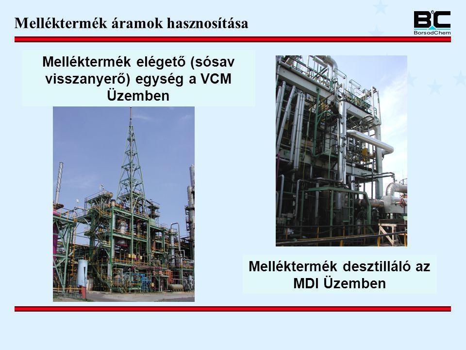 Melléktermék desztilláló az MDI Üzemben Melléktermék elégető (sósav visszanyerő) egység a VCM Üzemben Melléktermék áramok hasznosítása