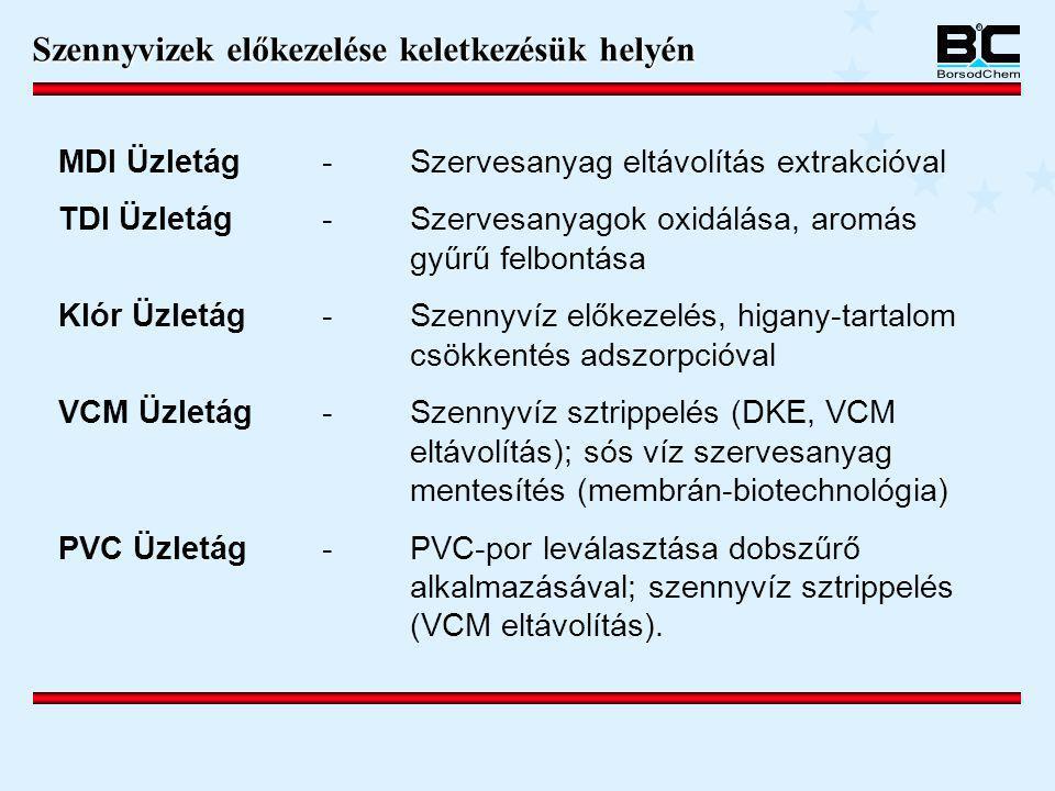 MDI Üzletág-Szervesanyag eltávolítás extrakcióval TDI Üzletág-Szervesanyagok oxidálása, aromás gyűrű felbontása Klór Üzletág-Szennyvíz előkezelés, hig