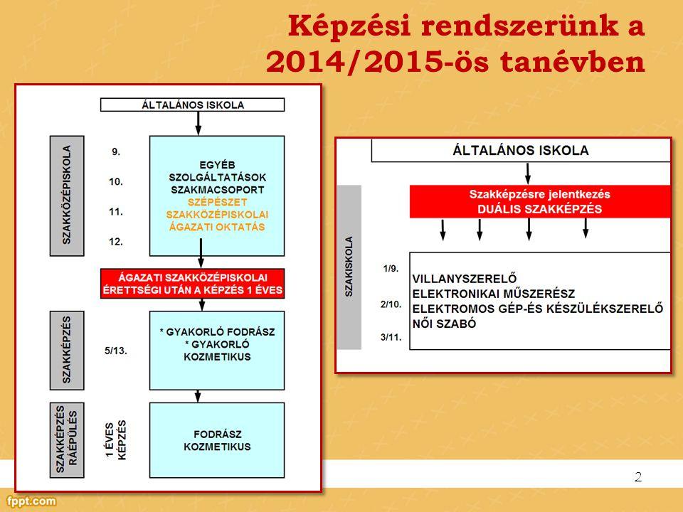 Képzési rendszerünk a 2014/2015-ös tanévben 2