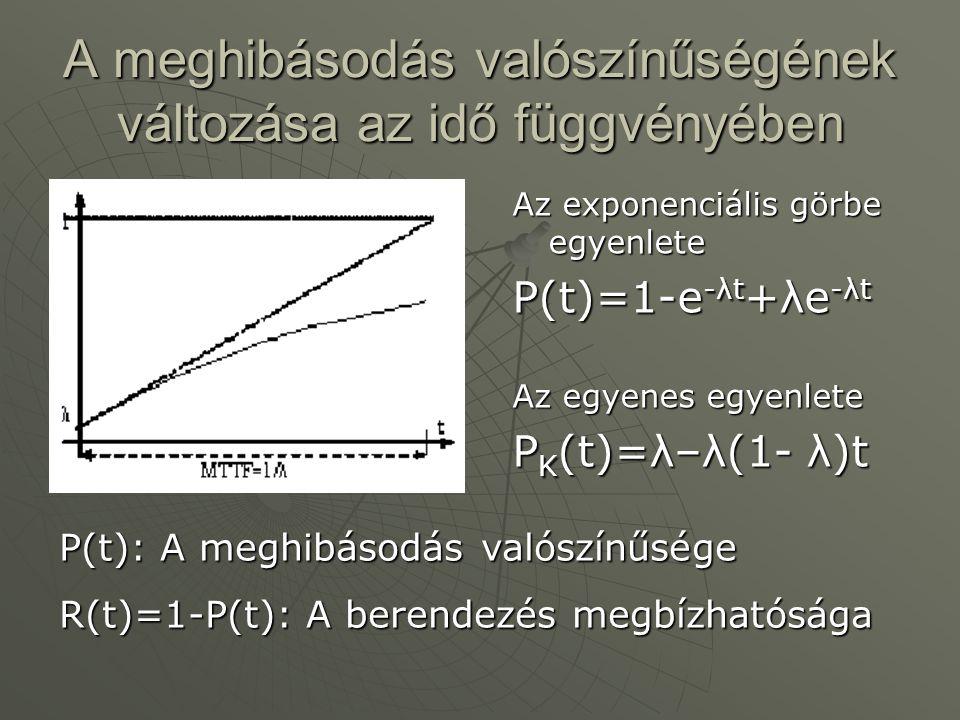 A meghibásodás valószínűségének változása az idő függvényében Az exponenciális görbe egyenlete P(t)=1-e -λt +λe -λt Az egyenes egyenlete P K (t)=λ–λ(1- λ)t P(t): A meghibásodás valószínűsége R(t)=1-P(t): A berendezés megbízhatósága