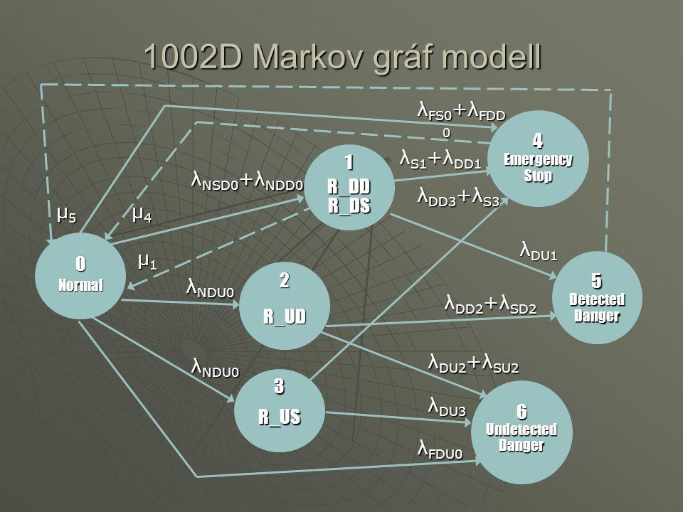 A Markov gráf P valószínűség mátrixa 1-λ 0  NSD0 + NDD 0  NDU0  NSU0  FS-0 + FDD0 0  FDU0 μ1μ1μ1μ1 1-λ 1 00  S-1 + DD1  DU1 0 00 1-λ 2 00  -D2  -U2 P=000 1-λ 3  S-3 + DD3 0  DU3 μ4μ4μ4μ4000 1-λ 4 00 μ5μ5μ5μ50000 1-λ 5 0 0000001