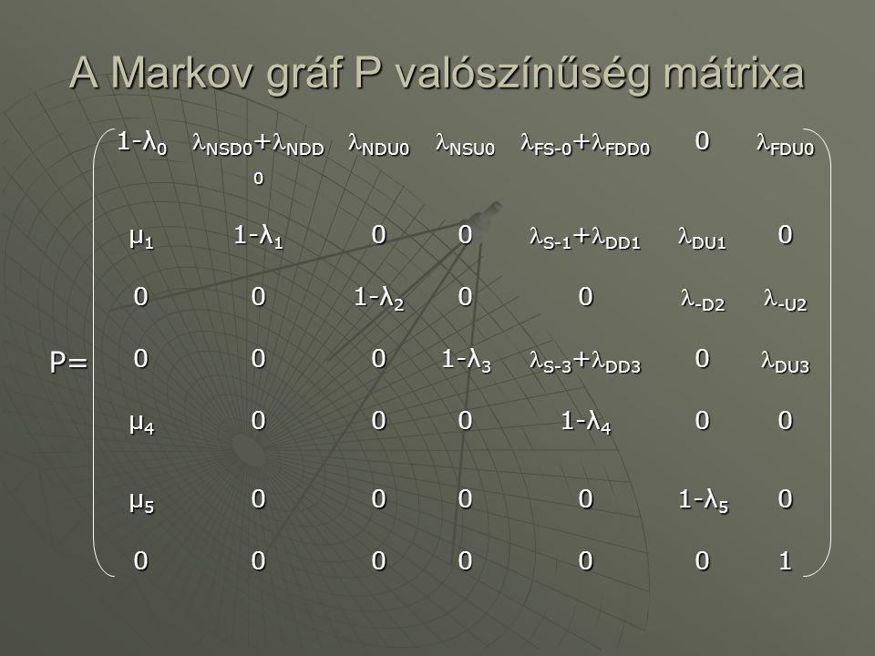 Állapotvalószínűség vektor  Az S állapotvalószínűség vektor t=0 kezdeti értéke a P valószínűség mátrix első sora.