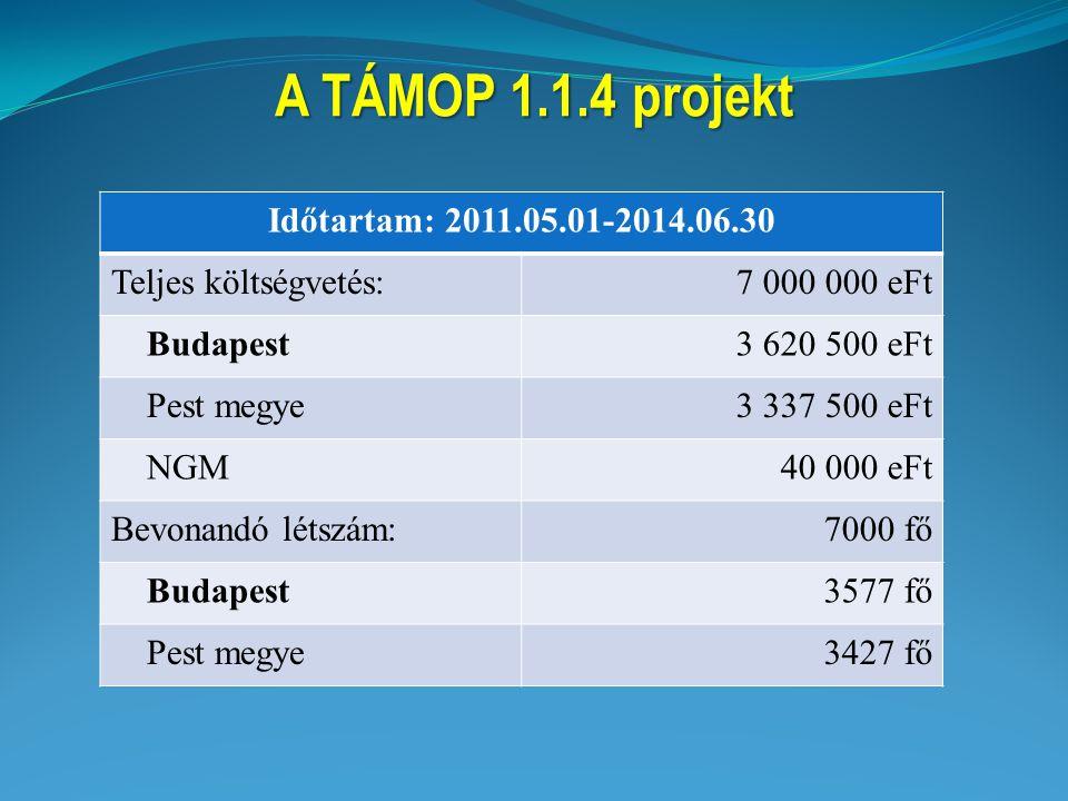 A TÁMOP 1.1.4 projekt Időtartam: 2011.05.01-2014.06.30 Teljes költségvetés:7 000 000 eFt Budapest3 620 500 eFt Pest megye3 337 500 eFt NGM40 000 eFt B