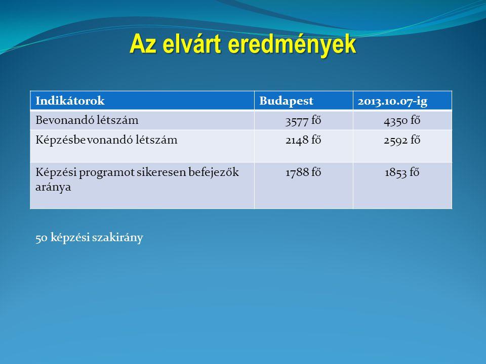 Az elvárt eredmények IndikátorokBudapest2013.10.07-ig Bevonandó létszám3577 fő4350 fő Képzésbe vonandó létszám2148 fő2592 fő Képzési programot sikeres