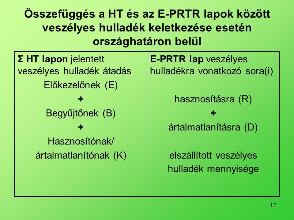 12 Összefüggés a HT és az E-PRTR lapok között veszélyes hulladék keletkezése esetén országhatáron belül Σ HT lapon jelentett veszélyes hulladék átadás