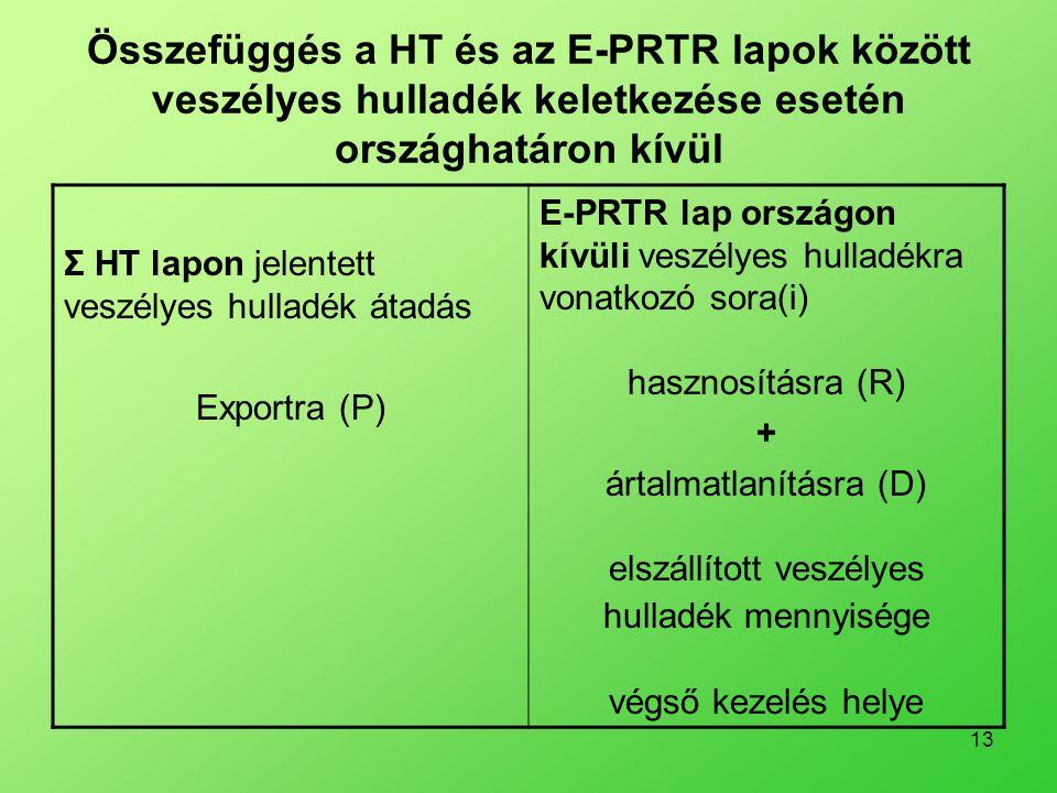 13 Összefüggés a HT és az E-PRTR lapok között veszélyes hulladék keletkezése esetén országhatáron kívül Σ HT lapon jelentett veszélyes hulladék átadás