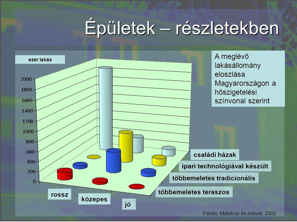 Épületek – részletekben családi házak ipari technológiával készült többemeletes teraszos többemeletes tradicionális A meglévő lakásállomány eloszlása Magyarországon a hőszigetelési színvonal szerint rossz közepes jó ezer lakás Forrás: Matolcsy és mások, 2005