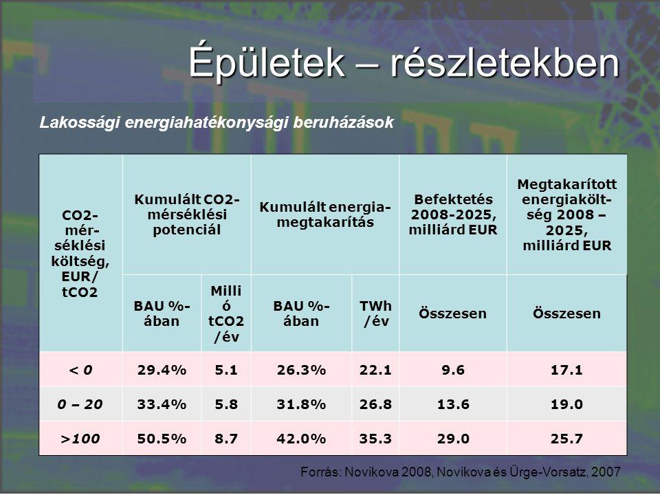 Épületek – részletekben CO2- mér- séklési költség, EUR/ tCO2 Kumulált CO2- mérséklési potenciál Kumulált energia- megtakarítás Befektetés 2008-2025, milliárd EUR Megtakarított energiakölt- ség 2008 – 2025, milliárd EUR BAU %- ában Milli ó tCO2 /év BAU %- ában TWh /év Összesen < 029.4%5.126.3%22.19.617.1 0 – 2033.4%5.831.8%26.813.619.0 >10050.5%8.742.0%35.329.025.7 Forrás: Novikova 2008, Novikova és Ürge-Vorsatz, 2007 Lakossági energiahatékonysági beruházások