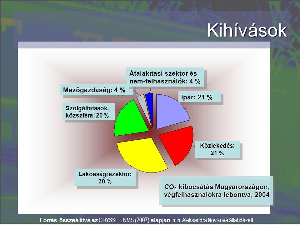 Kihívások CO 2 kibocsátás Magyarországon, végfelhasználókra lebontva, 2004 Forrás : összeállítva az ODYSSEE NMS (2007) alapján, mint Aleksandra Novikova által idézett Ipar: 21 % Közlekedés: 21 % Mezőgazdaság: 4 % Szolgáltatások, közszféra: 20 % Lakossági szektor: 30 % Átalakítási szektor és nem-felhasználók: 4 % Átalakítási szektor és nem-felhasználók: 4 %