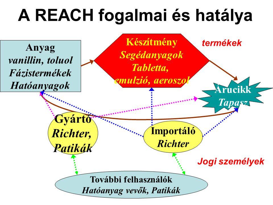 A REACH fogalmai és hatálya Anyag vanillin, toluol Fázistermékek Hatóanyagok Készítmény Segédanyagok Tabletta, emulzió, aeroszol Árucikk Tapasz Gyártó