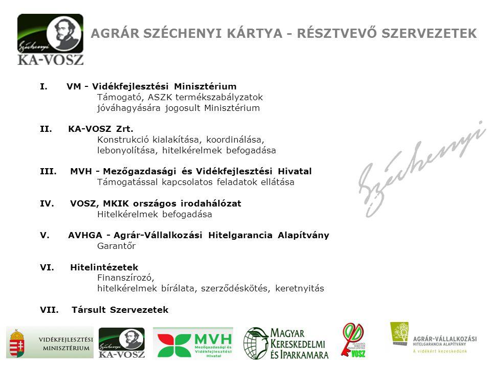 AGRÁR SZÉCHENYI KÁRTYA - RÉSZTVEVŐ SZERVEZETEK I. VM - Vidékfejlesztési Minisztérium Támogató, ASZK termékszabályzatok jóváhagyására jogosult Miniszté