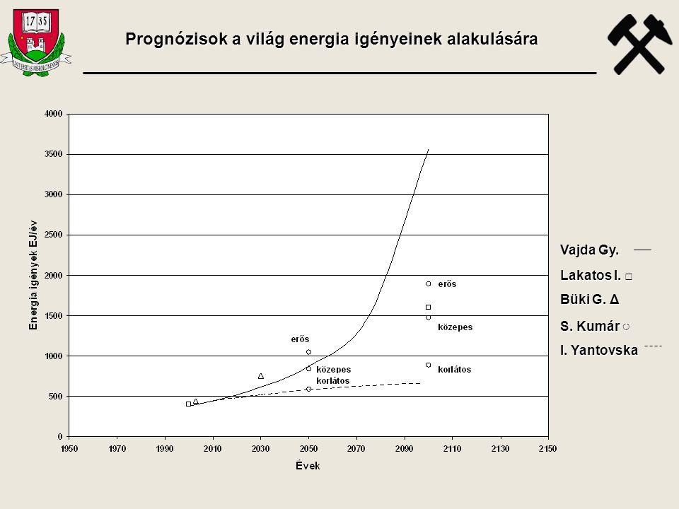 Vajda Gy. Lakatos I. □ Büki G. Δ S. Kumár ○ I. Yantovska Prognózisok a világ energia igényeinek alakulására