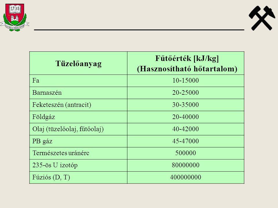Tüzelőanyag Fűtőérték [kJ/kg] (Hasznosítható hőtartalom) Fa10-15000 Barnaszén20-25000 Feketeszén (antracit)30-35000 Földgáz20-40000 Olaj (tüzelőolaj,