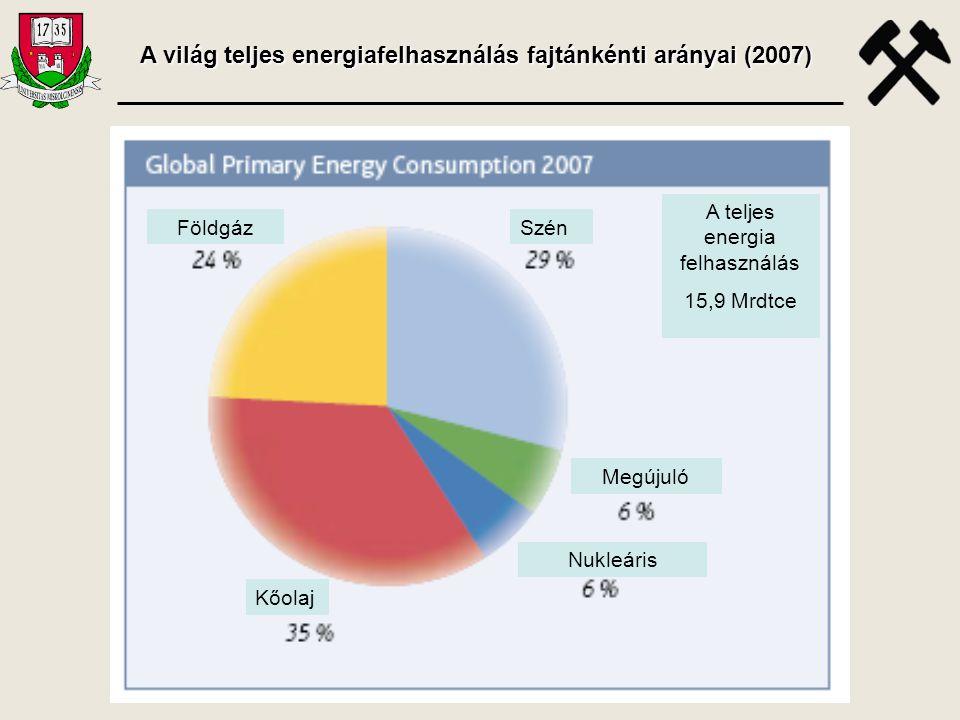 A világ teljes energiafelhasználás fajtánkénti arányai (2007) Kőolaj FöldgázSzén Megújuló Nukleáris A teljes energia felhasználás 15,9 Mrdtce