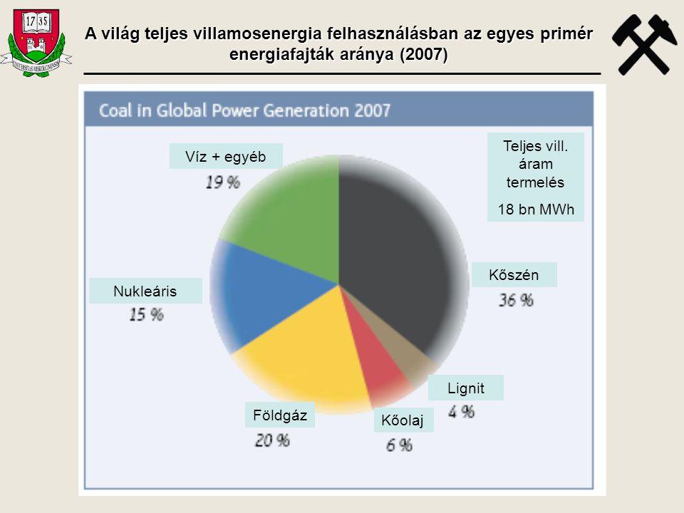 Kőolaj Földgáz Kőszén Lignit Víz + egyéb Nukleáris Teljes vill. áram termelés 18 bn MWh A világ teljes villamosenergia felhasználásban az egyes primér