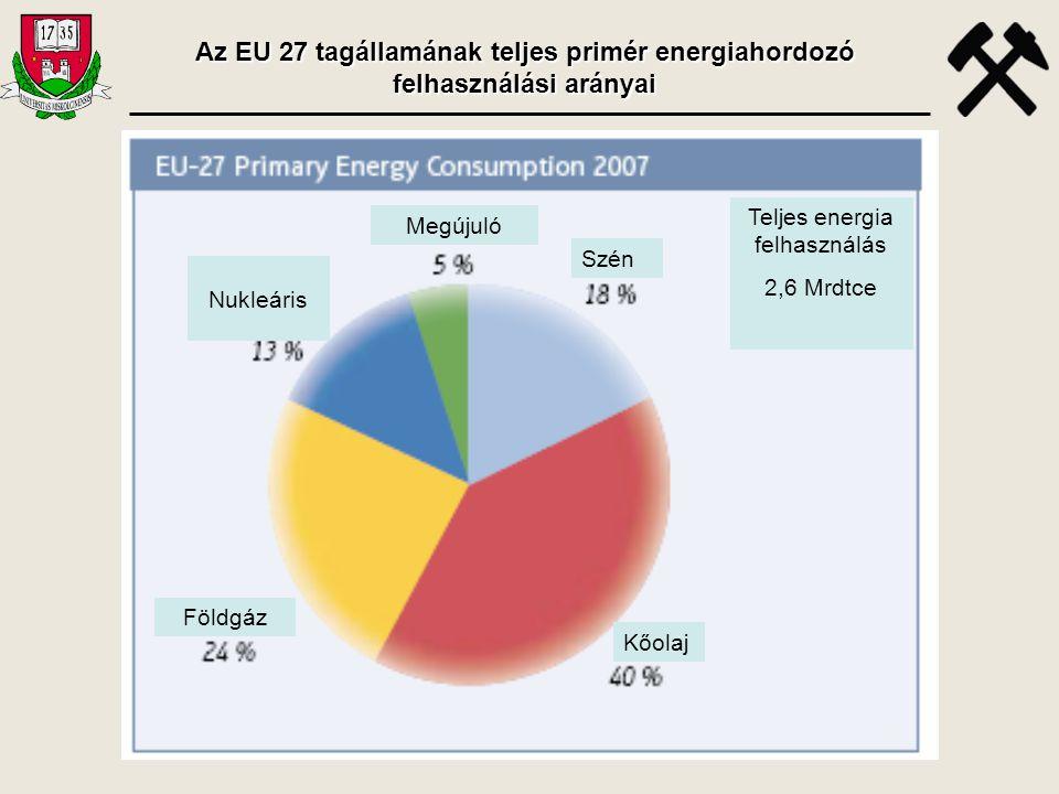 Nukleáris Megújuló Szén Kőolaj Földgáz Teljes energia felhasználás 2,6 Mrdtce Az EU 27 tagállamának teljes primér energiahordozó felhasználási arányai